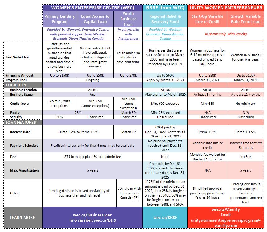 Chart comparing funding options through Women's Enterprise Centre
